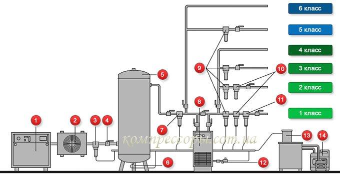 Схемы подготовки воздуха: 1